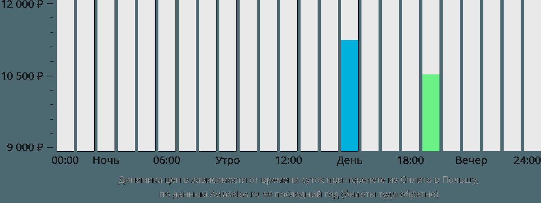 Динамика цен в зависимости от времени вылета из Сплита в Польшу