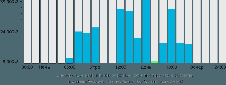 Динамика цен в зависимости от времени вылета из Сарасоты
