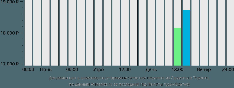 Динамика цен в зависимости от времени вылета из Сарасоты в Торонто