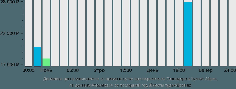 Динамика цен в зависимости от времени вылета из Салвадора в Буэнос-Айрес