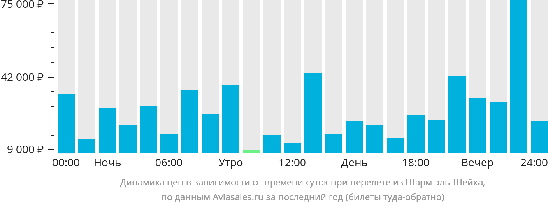 Динамика цен в зависимости от времени вылета из Шарм-эль-Шейха