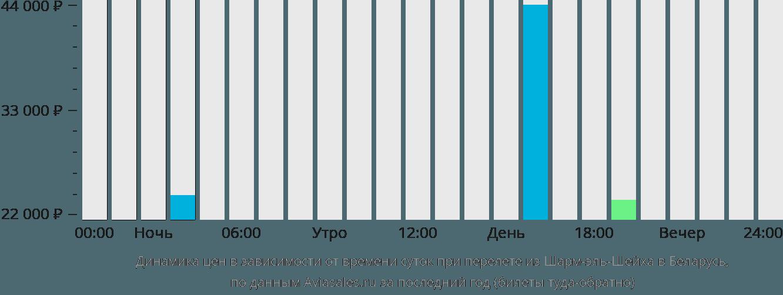 Динамика цен в зависимости от времени вылета из Шарм-эль-Шейха в Беларусь
