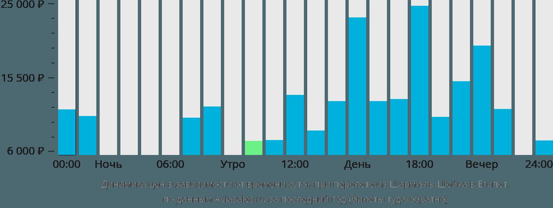 Динамика цен в зависимости от времени вылета из Шарм-эль-Шейха в Египет