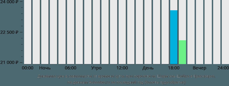 Динамика цен в зависимости от времени вылета из Шарм-эль-Шейха в Красноярск