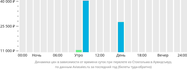 Динамика цен в зависимости от времени вылета из Стокгольма в Арвидсъяур