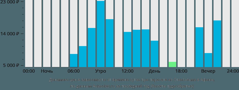 Динамика цен в зависимости от времени вылета из Стокгольма в Афины