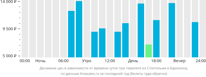 Динамика цен в зависимости от времени вылета из Стокгольма в Барселону