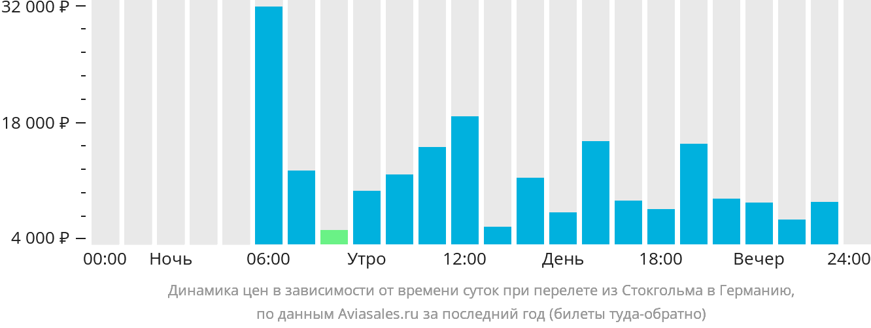 Динамика цен в зависимости от времени вылета из Стокгольма в Германию