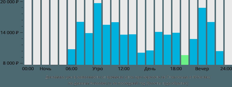 Динамика цен в зависимости от времени вылета из Стокгольма в Испанию
