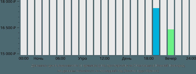 Динамика цен в зависимости от времени вылета из Стокгольма в Нижний Новгород