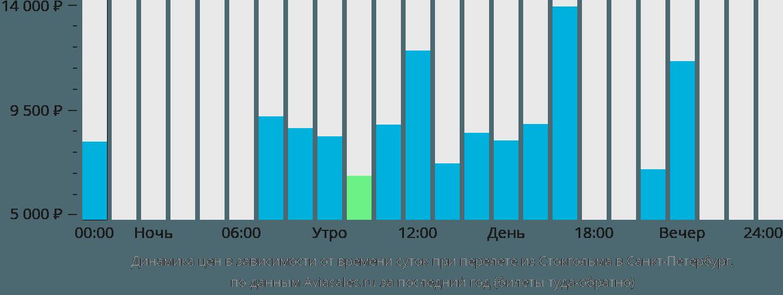 Динамика цен в зависимости от времени вылета из Стокгольма в Санкт-Петербург