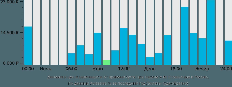 Динамика цен в зависимости от времени вылета из Стокгольма в Россию