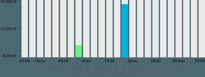 Динамика цен в зависимости от времени вылета из Стокгольма в Ставангер