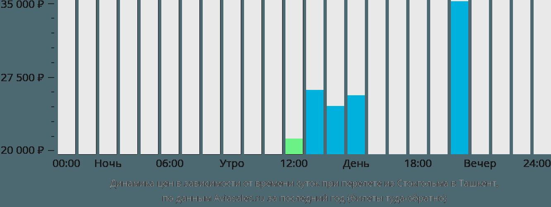 Динамика цен в зависимости от времени вылета из Стокгольма в Ташкент