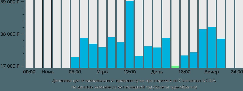 Динамика цен в зависимости от времени вылета из Стокгольма в США