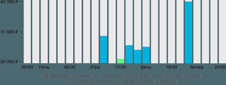 Динамика цен в зависимости от времени вылета из Стокгольма в Узбекистан