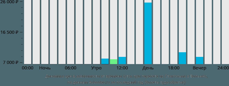 Динамика цен в зависимости от времени вылета из Стокгольма в Вильнюс