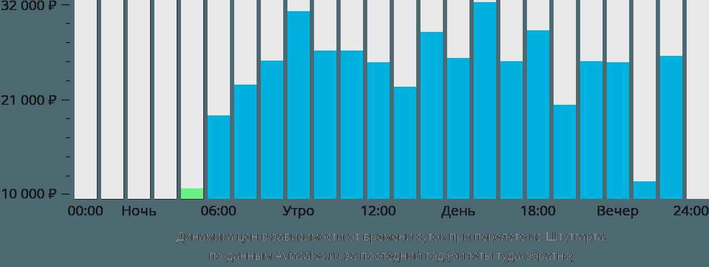 Динамика цен в зависимости от времени вылета из Штутгарта