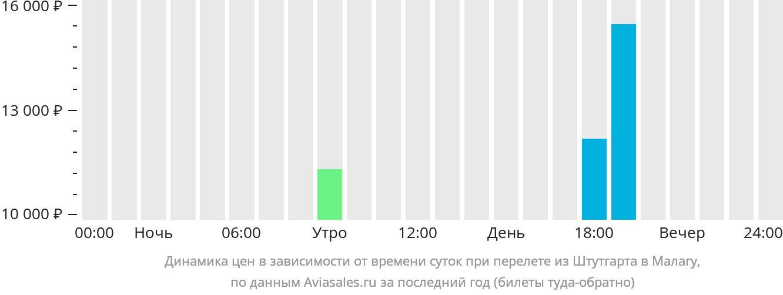 Динамика цен в зависимости от времени вылета из Штутгарта в Малагу