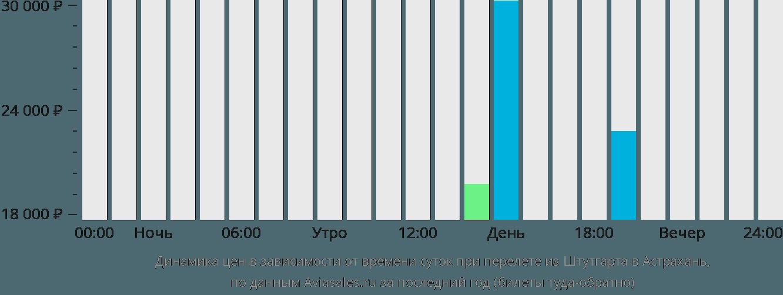 Динамика цен в зависимости от времени вылета из Штутгарта в Астрахань