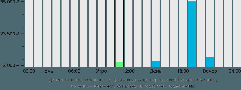 Динамика цен в зависимости от времени вылета из Штутгарта в Бухарест