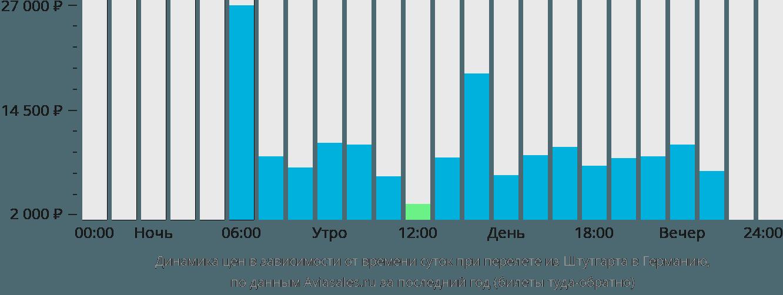 Динамика цен в зависимости от времени вылета из Штутгарта в Германию