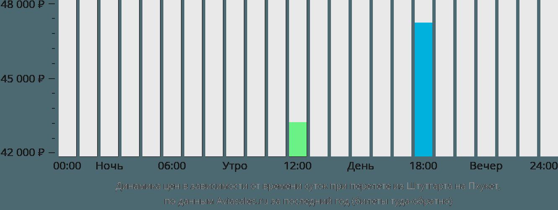 Динамика цен в зависимости от времени вылета из Штутгарта на Пхукет