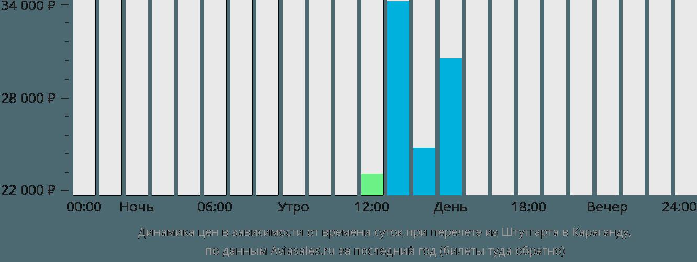 Динамика цен в зависимости от времени вылета из Штутгарта в Караганду