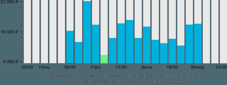 Динамика цен в зависимости от времени вылета из Штутгарта в Москву