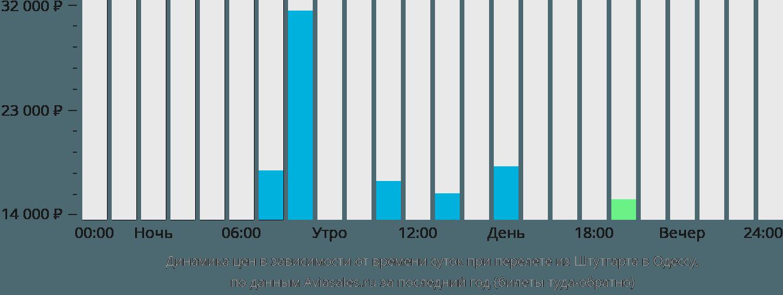 Динамика цен в зависимости от времени вылета из Штутгарта в Одессу