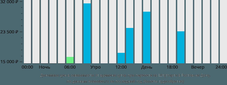 Динамика цен в зависимости от времени вылета из Штутгарта в Ростов-на-Дону