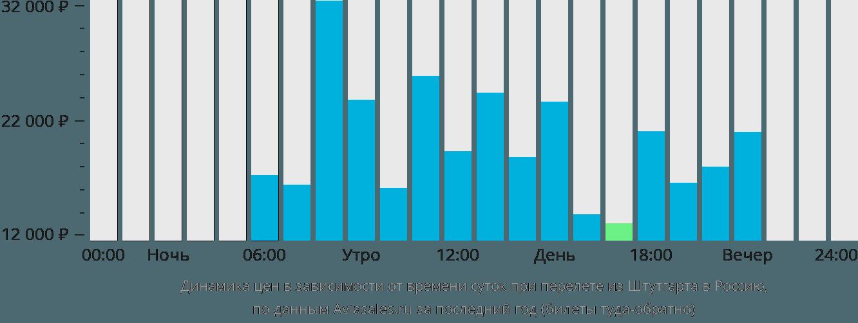 Динамика цен в зависимости от времени вылета из Штутгарта в Россию