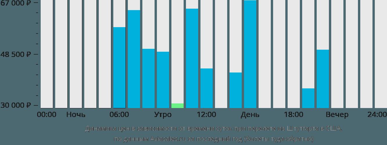 Динамика цен в зависимости от времени вылета из Штутгарта в США