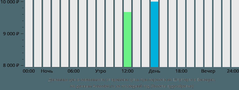 Динамика цен в зависимости от времени вылета из Штутгарта в Венецию