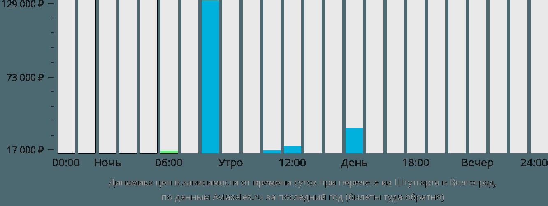 Динамика цен в зависимости от времени вылета из Штутгарта в Волгоград
