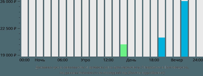 Динамика цен в зависимости от времени вылета из Ставрополя в Благовещенск