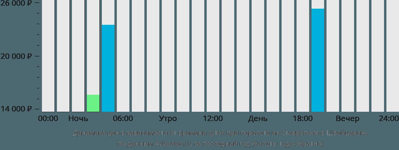 Динамика цен в зависимости от времени вылета из Ставрополя в Швейцарию