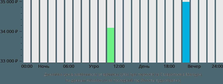 Динамика цен в зависимости от времени вылета из Ставрополя в Магадан