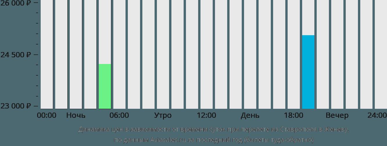 Динамика цен в зависимости от времени вылета из Ставрополя в Женеву