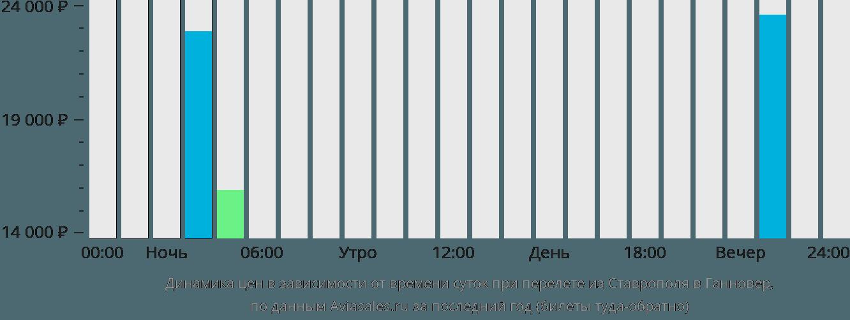 Динамика цен в зависимости от времени вылета из Ставрополя в Ганновер