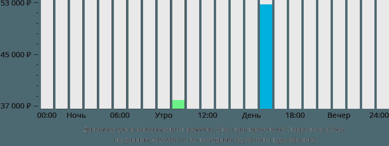 Динамика цен в зависимости от времени вылета из Ставрополя в Сеул