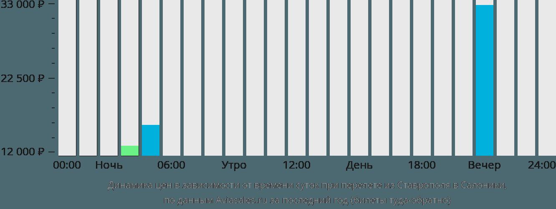 Динамика цен в зависимости от времени вылета из Ставрополя в Салоники