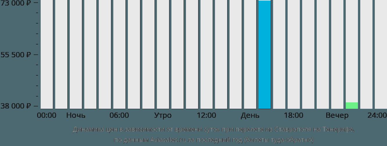Динамика цен в зависимости от времени вылета из Ставрополя на Тенерифе