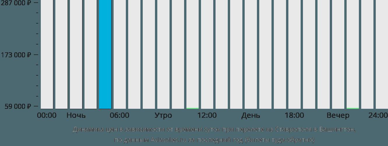 Динамика цен в зависимости от времени вылета из Ставрополя в Вашингтон