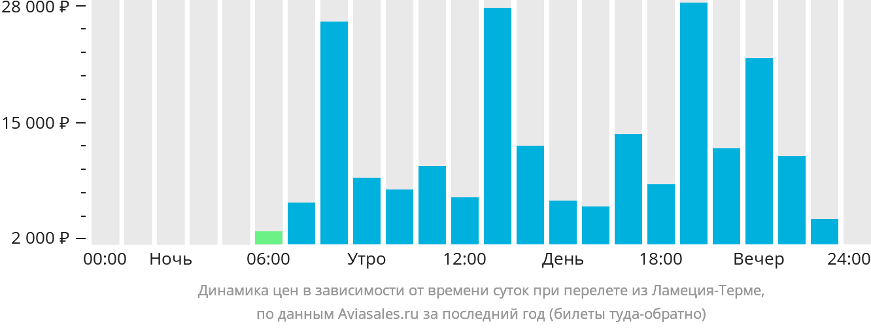 Динамика цен в зависимости от времени вылета из Ламеция-Терме
