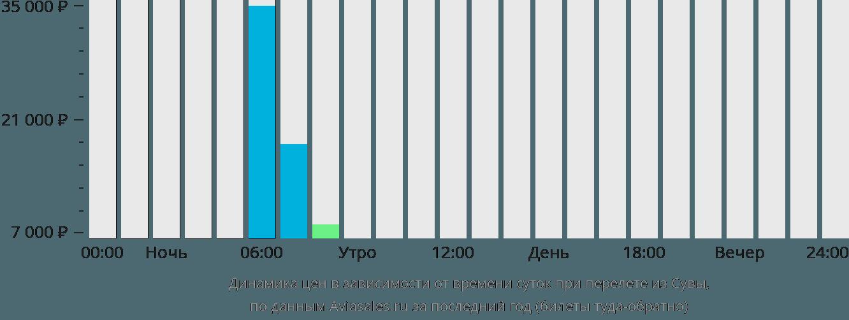 Динамика цен в зависимости от времени вылета из Сувы