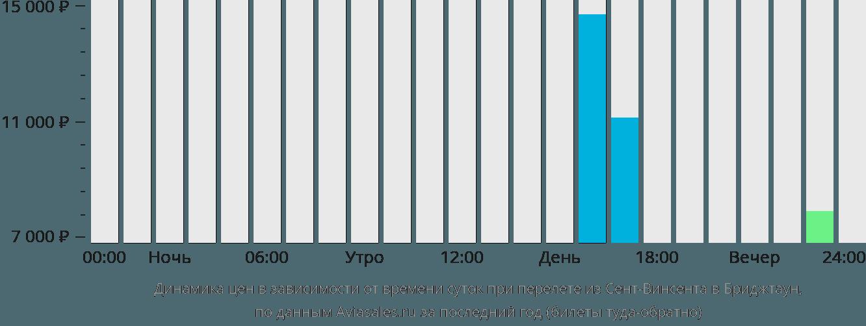 Динамика цен в зависимости от времени вылета из Сент-Винсента в Бриджтаун