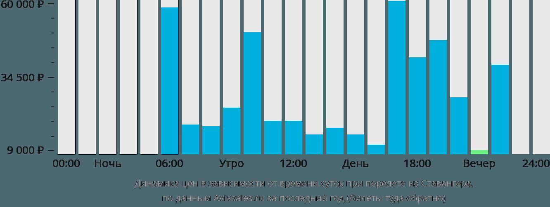 Динамика цен в зависимости от времени вылета из Ставангера