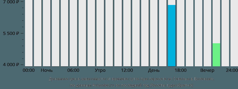 Динамика цен в зависимости от времени вылета из Севильи в Валенсию