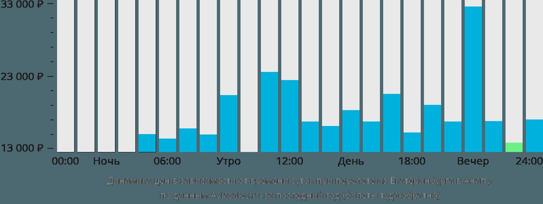 Динамика цен в зависимости от времени вылета из Екатеринбурга в Анапу